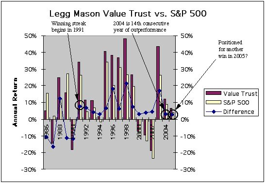 bill miller and value trust essay Summary one of the most  famed investor bill miller ended his remarkable  thirty-five year run at legg mason (nyse:lm) miller bought  by april 2012,  miller turned over management of the value trust his thirty-year run.